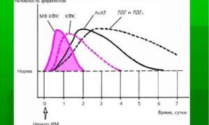 Подготовка к анализу КФК, оценка результатов, нормы и отклонения