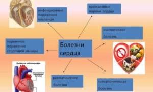Что такое патология сердца