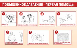 Гипертензия симптоматическая