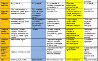 Диагностика инфаркта миокарда: Дифференциальный диагноз